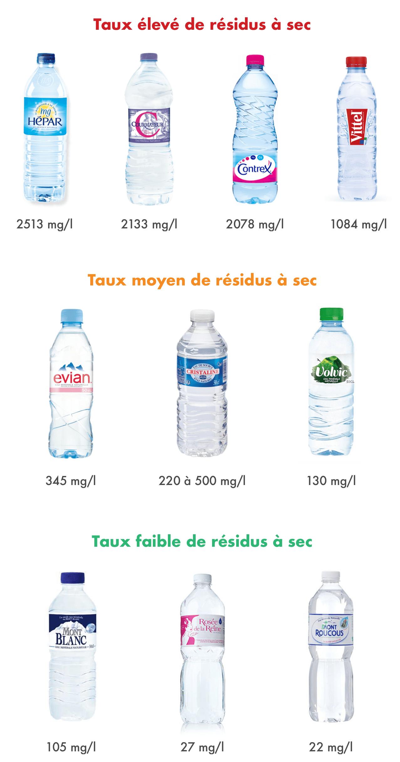 Choisir son eau minéral